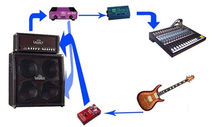吉他—>效果器—>源音箱—>拾音麦克风—>配套调音台,舞台音箱,调音师